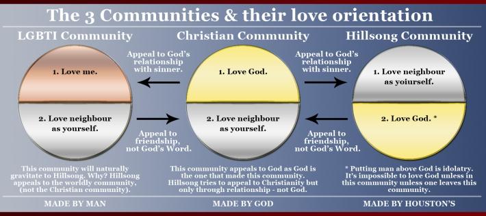 Kingdom Love Hillsong LGBTI