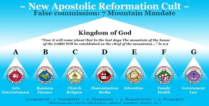 New Apostolic Reformation cult - seven mountain mandate
