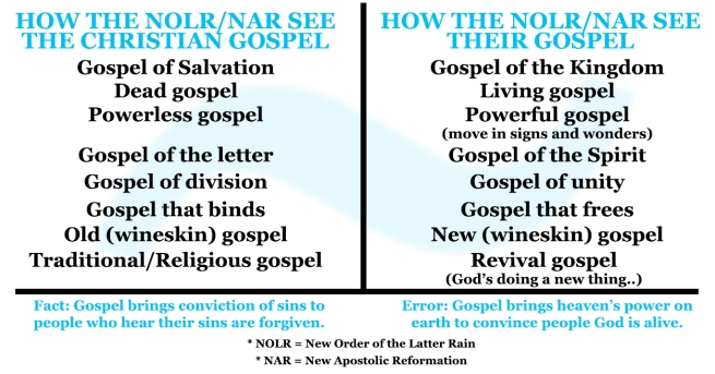 New Order of the Latter Rain New Apostolic Reformation Gospel