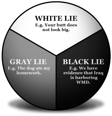 Lies - WGB Diagram