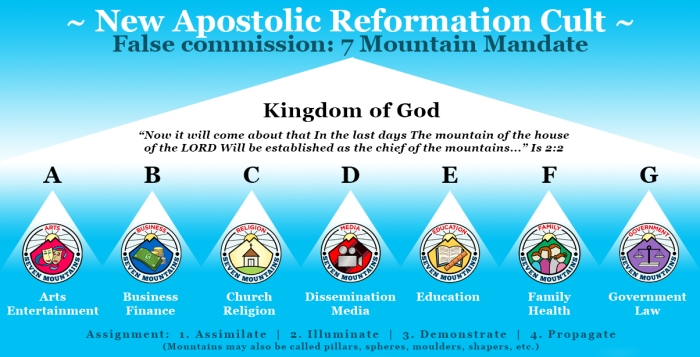 New Apostolic Reformation cult - seven mountain mandate
