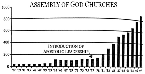 Assembly of God Churches