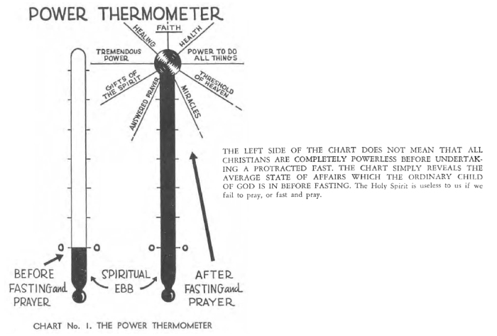 Franklin Hall - Diagram1-Thermometer