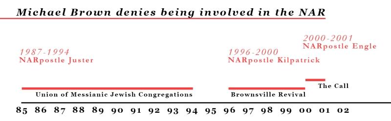 Michael Brown NAR Timeline